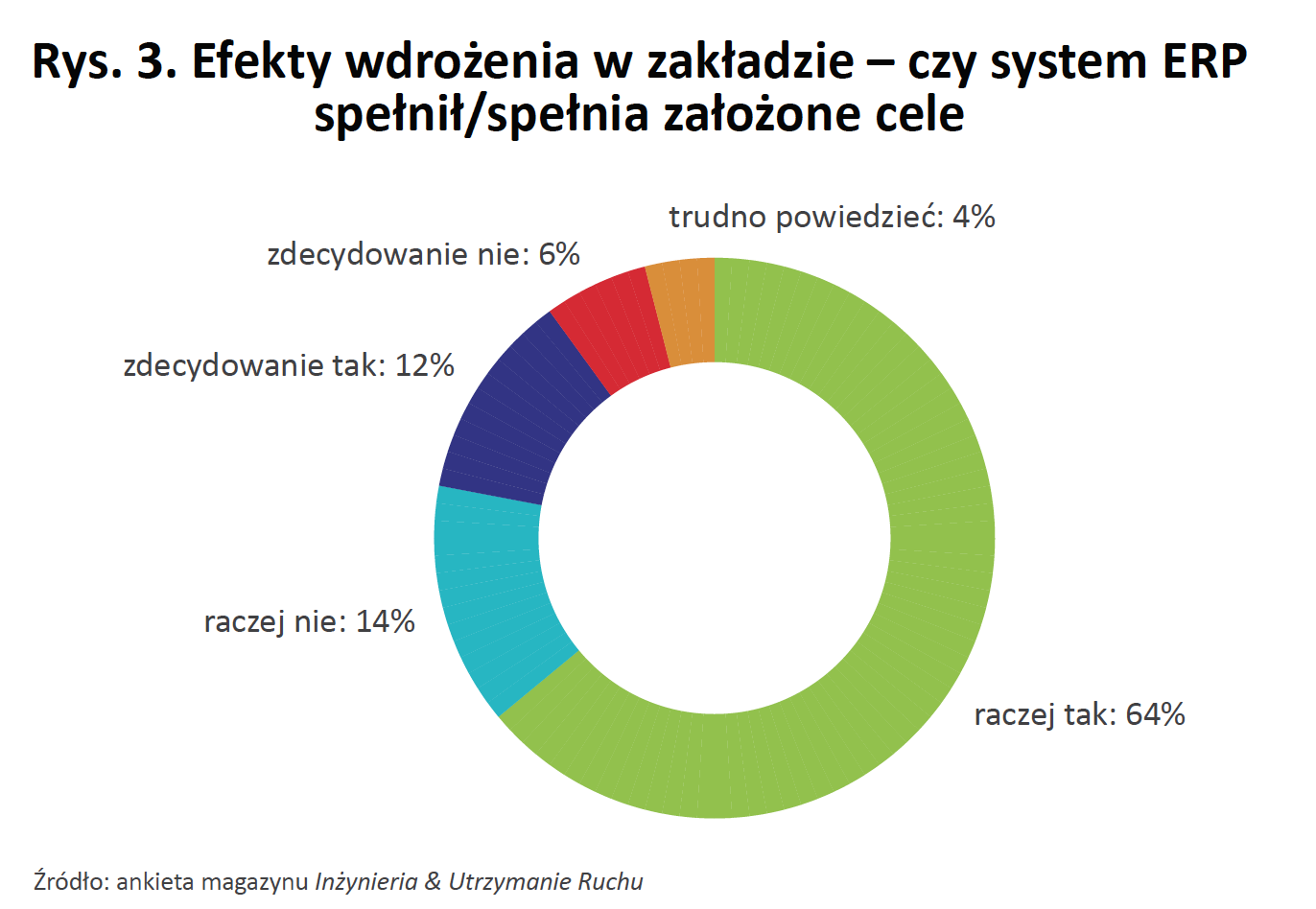 ERP wdrożenie systemu