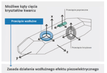 Pomiary wtechnologii piezoelektrycznej